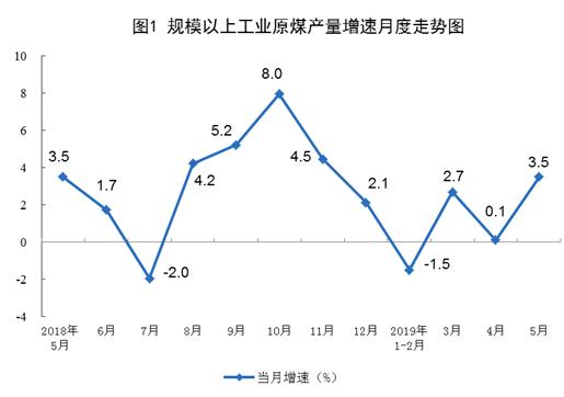 2019年5月份能源生产情况