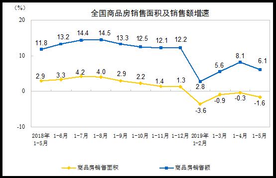 2019年1—5月份全国房地产开发投资和销售情况
