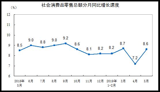 2019年5月份社会消费品零售总额增长8.6%