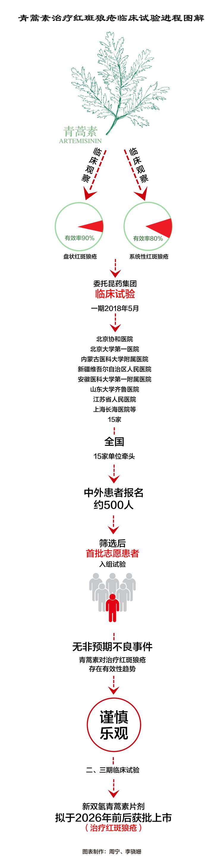 """屠呦呦團隊:""""青蒿素抗藥性""""等研究獲新突破"""