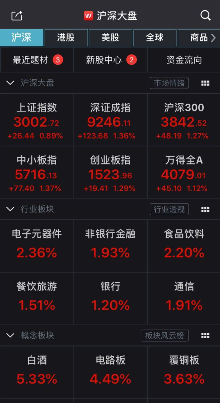 """27年后,A股再现千元股!茅台""""飞天"""" 市场极度分化"""