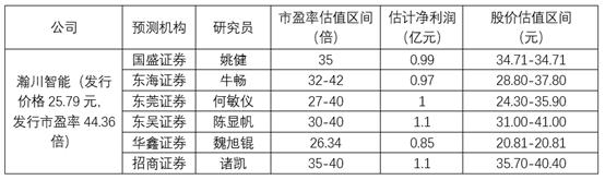 瀚川智能科创板上市在即 有券商给出超40元股价估值
