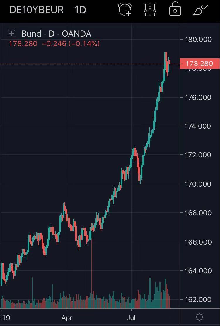 史上首次!德国以零利率卖国债惊动市场!