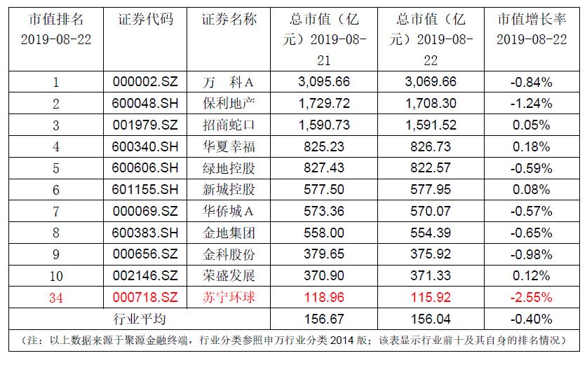 苏宁环球:累计回购总股本达9.0486%