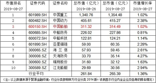 中国船舶:控股股东全资子公司完成股票增持计划