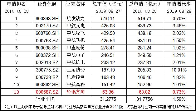 华讯方舟:公司决定回购注销限制性股票合计1,142,760股