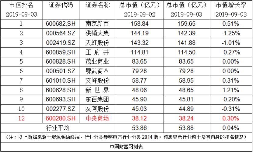 中央商场:公司累计回购5,414,668股股票