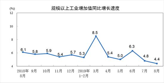 统计局:8月规模以上工业增加值同比增4.4%