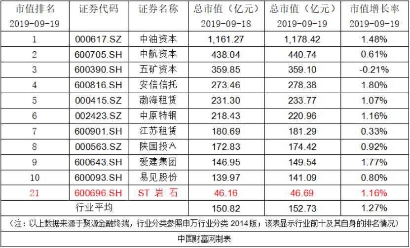 ST岩石:股东增持达总股份的3%