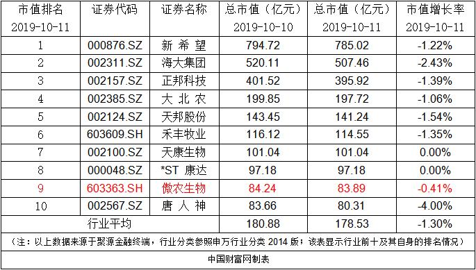 傲農生物:控股股東累計增持85.25萬股