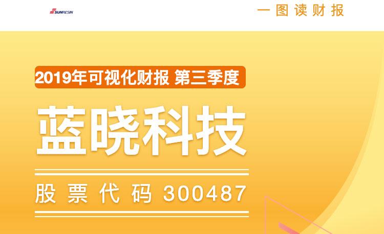 一图读财报:蓝晓科技2019年前三季度净利同比增长164.59%
