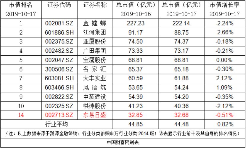 东易日盛:完成回购注销71.05万股限制性股票