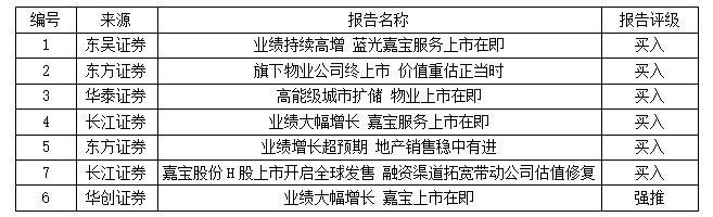 蓝光发展:前三季度业绩持续高增嘉宝股份港交所上市