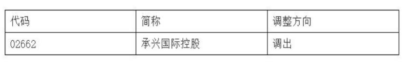 深港通下的港股通股票名单调整 承兴国际控股被调出