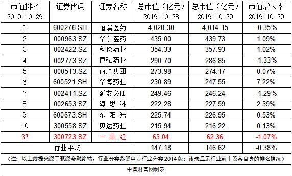 一品红:完成回购注销4.02万股限制性股票