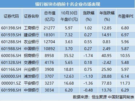 三季度银行股仓位下降 机构看好板块估值修复机会