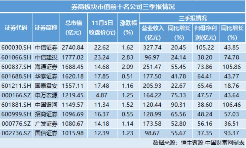券商三季度归母净利润大增80%  机构:全年高增长无忧
