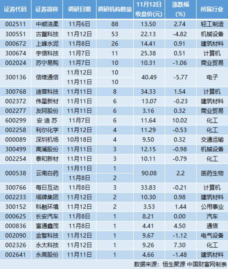 24家公司接受263家机构调研 造纸龙头:收入增长有保证