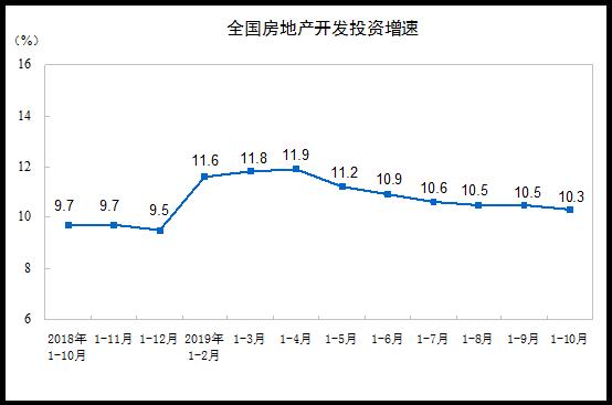 1-10月全国房地产开发投资109603亿元 同比增长10.3%