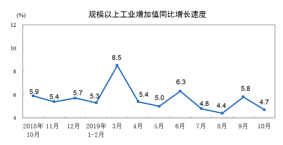 国家统计局:10月份规模以上工业增加值同比增长4.7%