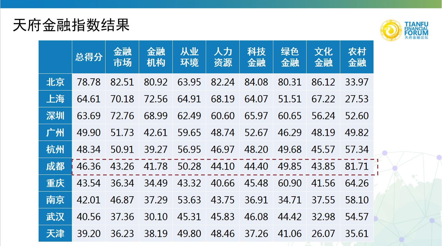 2019天府金融指数:西部地区成都和重庆优势较明显