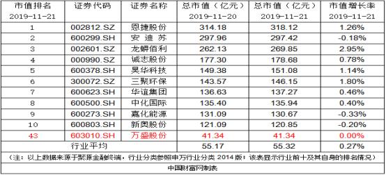 万盛股份:回购注销约751.10万股股票