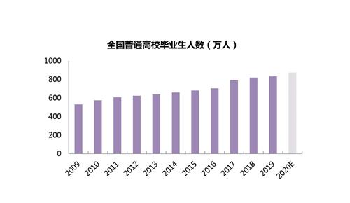 2019租赁大报告:哪里房租最贵?哪里租房人多?