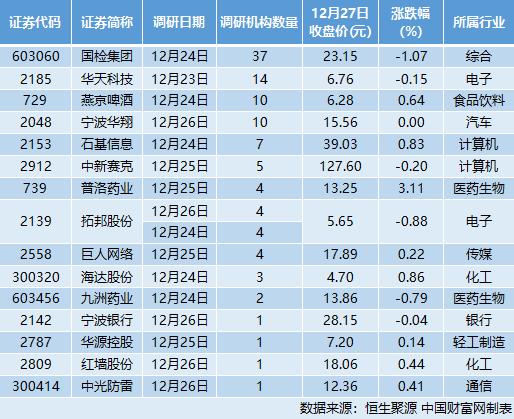 15家公司接受機構調研 燕京啤酒:產品結構調整勢在必行