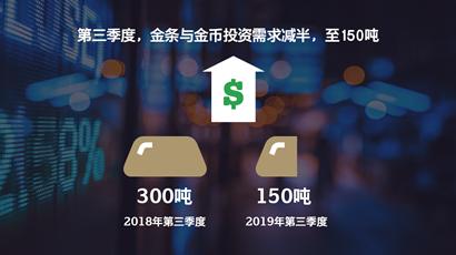 黃金需求趨勢 2019年第三季度