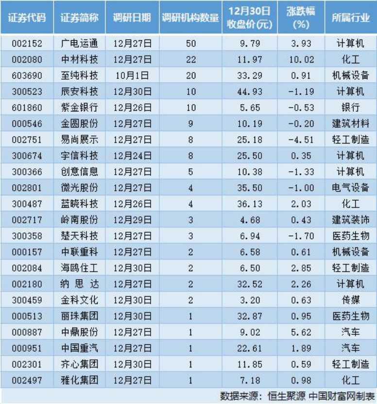 28家公司接受機構調研 辰源世紀公開征集轉讓辰安科技5.45%股份