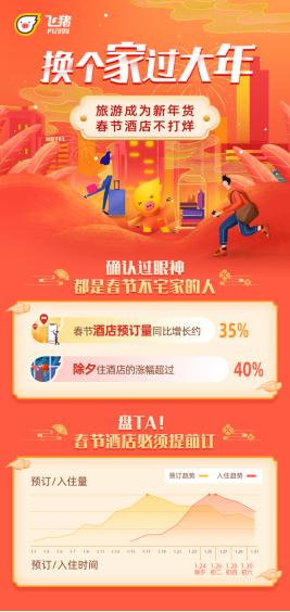 飞猪数据:春节出游拉动酒店热 海南领涨 北京性价比高