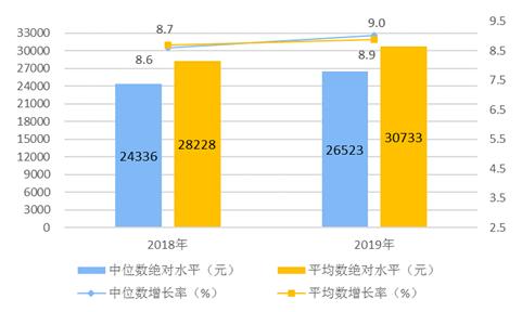 2019年全国居民人均工资性收入17186元 增长8.6%