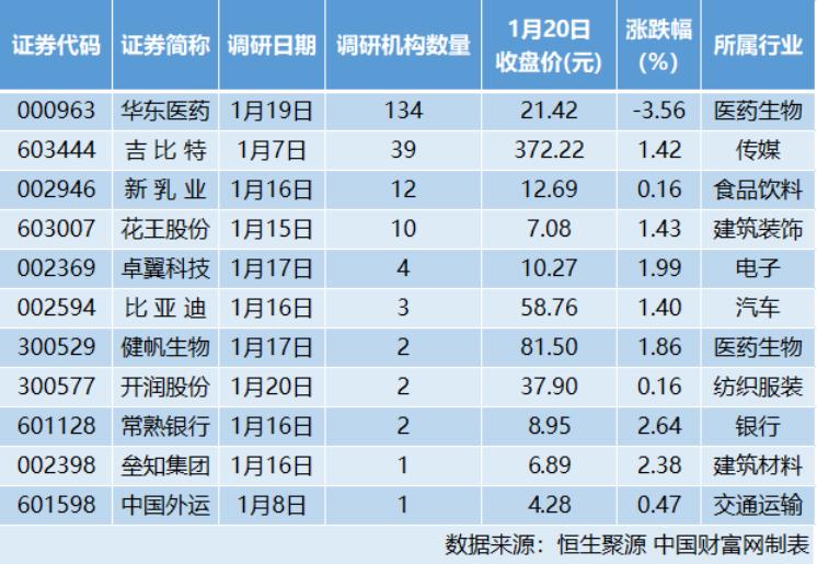11家公司接受機構調研 華東醫藥:阿卡波糖片仍有巨大發展空間