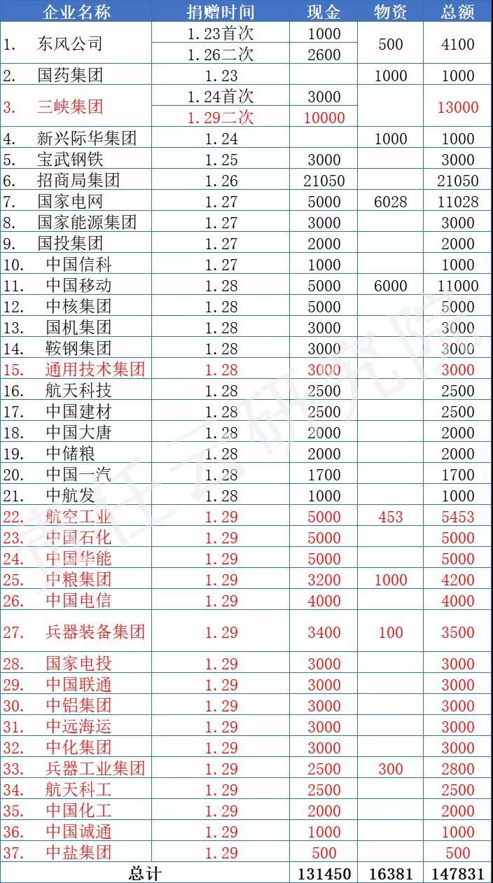 东风汽车、中国一汽等37家央企累计捐款捐物14.78亿元支援抗击疫情