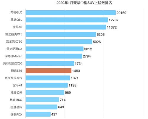 中汽中心公布1月上险数:蔚来ES6纯电动SUV销量四连冠