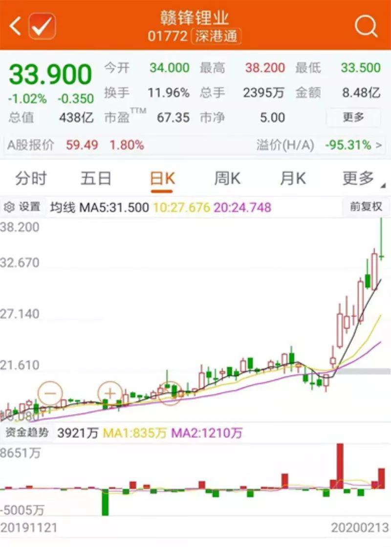 這家公司,春節后股價漲幅接近70%!