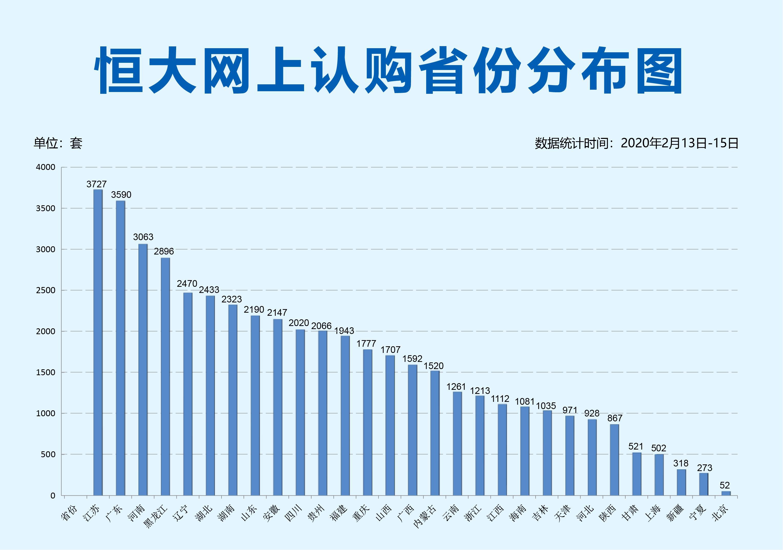 恒大網上銷售三天破4.7萬套 江蘇廣東河南三省數據領跑