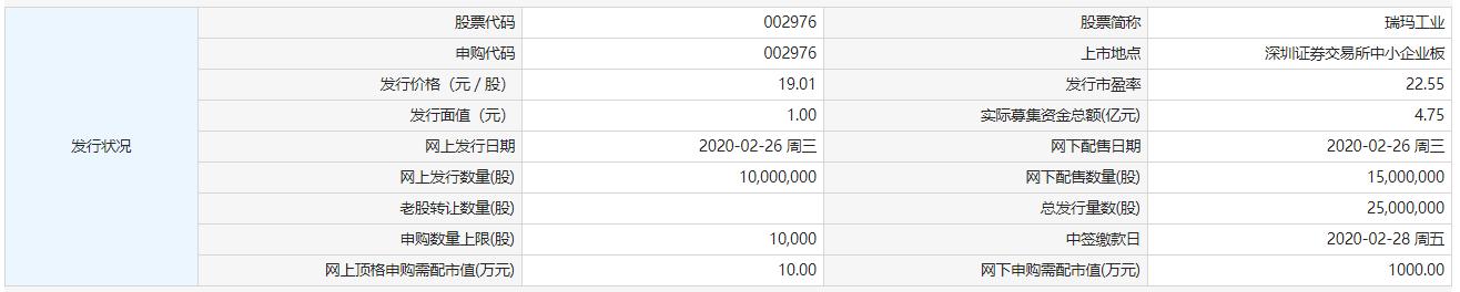 2月26日新股提示:瑞玛工业申购 紫晶存储、中银证券上市
