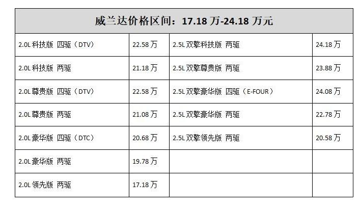 17.18万-24.18万元,广汽丰田威兰达领势上市