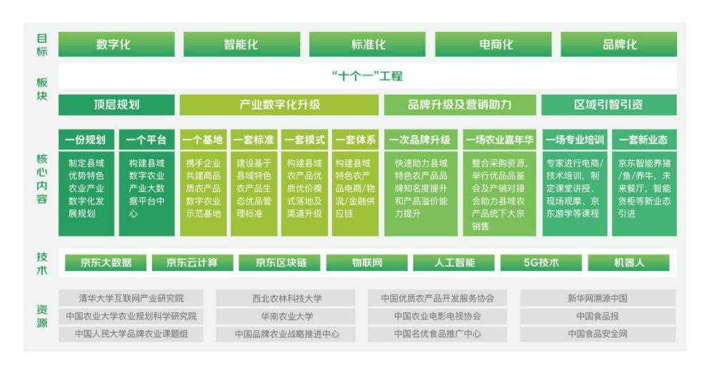 助力農業產業數字化產品品牌化,京東農場牽頭開啟縣域農業經濟發展新路徑
