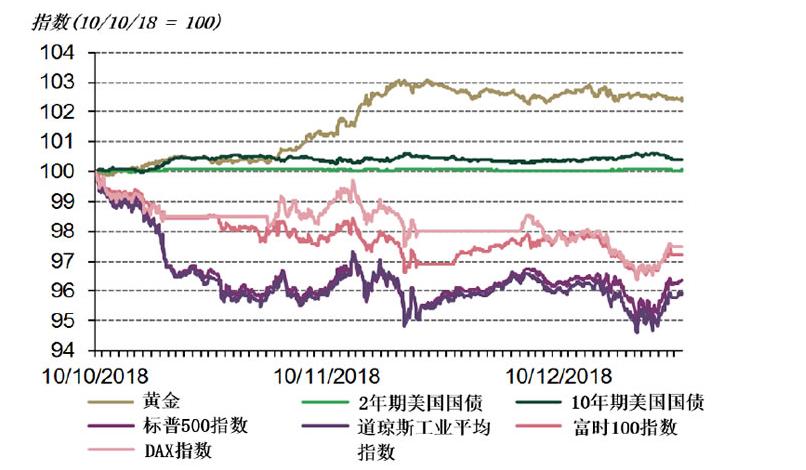 投资快讯: 市场回调彰显黄金的重要性