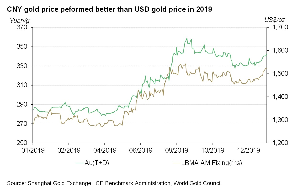 China's wholesale physical gold demand rose further in December