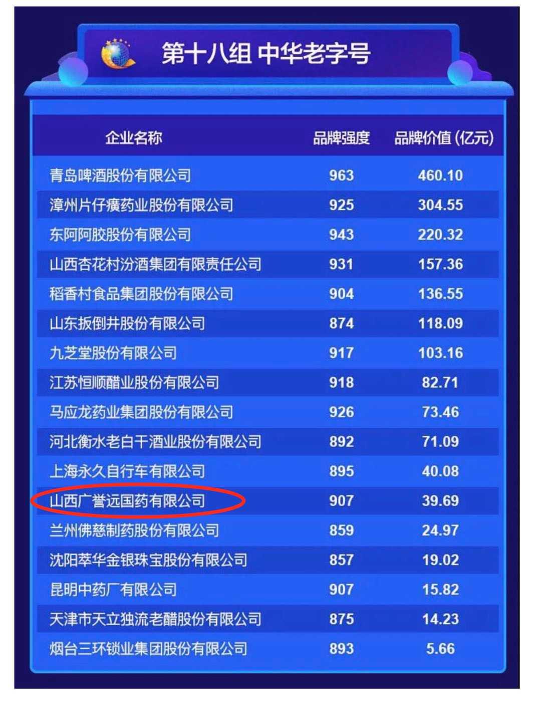 2020中國品牌價值榜揭曉 廣譽遠榮登中華老字號品牌價值榜單