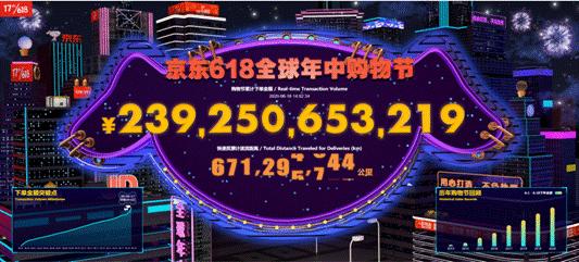 18日下午两点京东618销售达2392亿 展示消费增长六大趋势