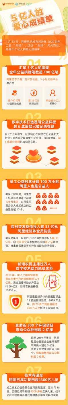 "alibaba发布2020财年""公益财报"",年带动爱心捐赠超100亿笔"