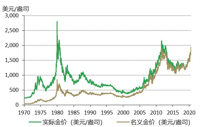金价虽创历史新高 仍处周期的早期