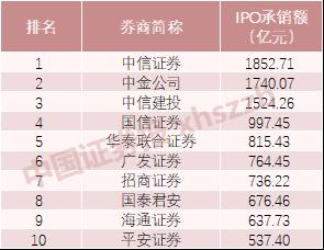 A股今年IPO募资额及发行家数或创10年之最!