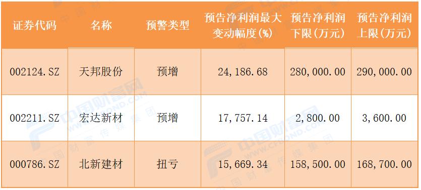 526股三季报业绩预增超5成!更有6股全年预增超40%