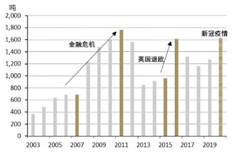 投资热门 | 黄金ETF:危机期间的流动性来源