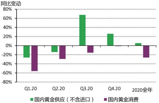 解析 | 2020年黄金溢价为何达到创纪录水平?境内外价差未来走势如何?